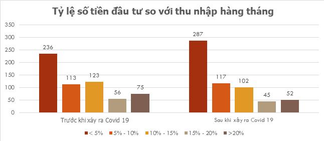 Nhóm nghiên cứu UEB: Giữa đại dịch COVID-19, nhóm học vấn cao giảm đầu tư và tăng kiết kiệm, tâm lí NĐT chứng khoán lạc quan hơn - Ảnh 1.