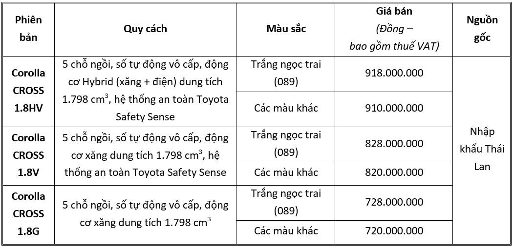 Toyota Corolla Cross mở bán tại Việt Nam, giá từ 720 triệu đồng - Ảnh 5.