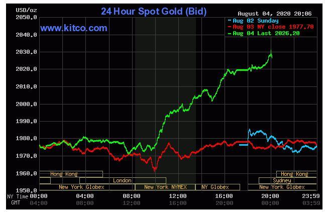 Giá vàng hôm nay 5/8: Chu kì tăng của vàng đã trở lại, vượt mốc kỉ lục 2.026 USD/ounce - Ảnh 1.