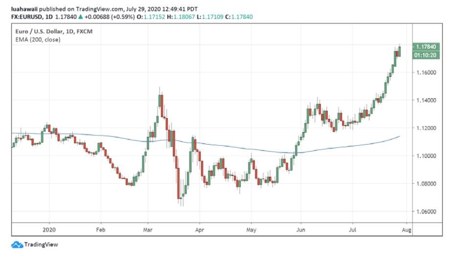 VDSC: EUR đang trên đà tăng và sẽ tiếp tục mạnh hơn USD - Ảnh 1.
