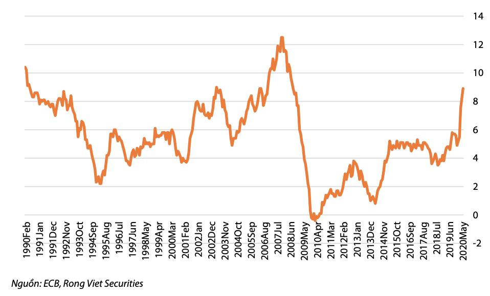 VDSC: Đồng EUR đang trên đà tăng và sẽ tiếp tục mạnh hơn so với USD - Ảnh 1.