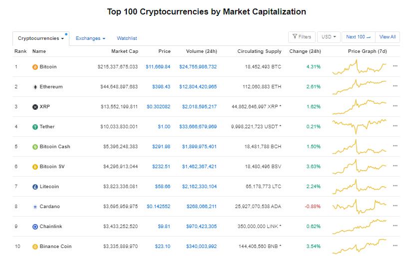 Nhóm 10 đồng tiền hàng đầu theo giá trị thị trường ngày 6/8 (nguồn: CoinMarketCap)