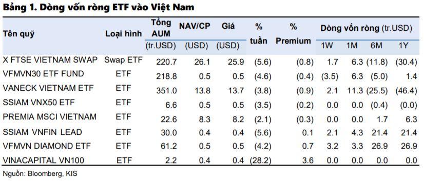 Vươn lên Top1 về margin, đại gia Hàn Quốc lại đổ bộ hoạt động ETF nội, câu chuyện hết 'room' càng đơn giản hơn? - Ảnh 2.