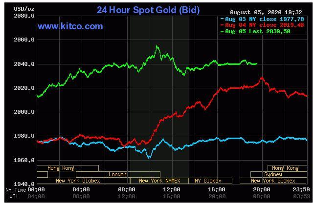Giá vàng hôm nay 6/8: Tiếp đà tăng khi do đồng USD suy yếu và nguy cơ lạm phát tăng - Ảnh 1.