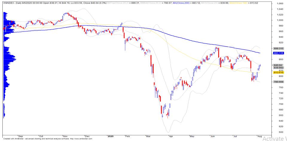 Nhận định thị trường chứng khoán ngày 7/8: Điều chỉnh nhẹ trước khi tăng trở lại vùng 850 điểm - Ảnh 1.
