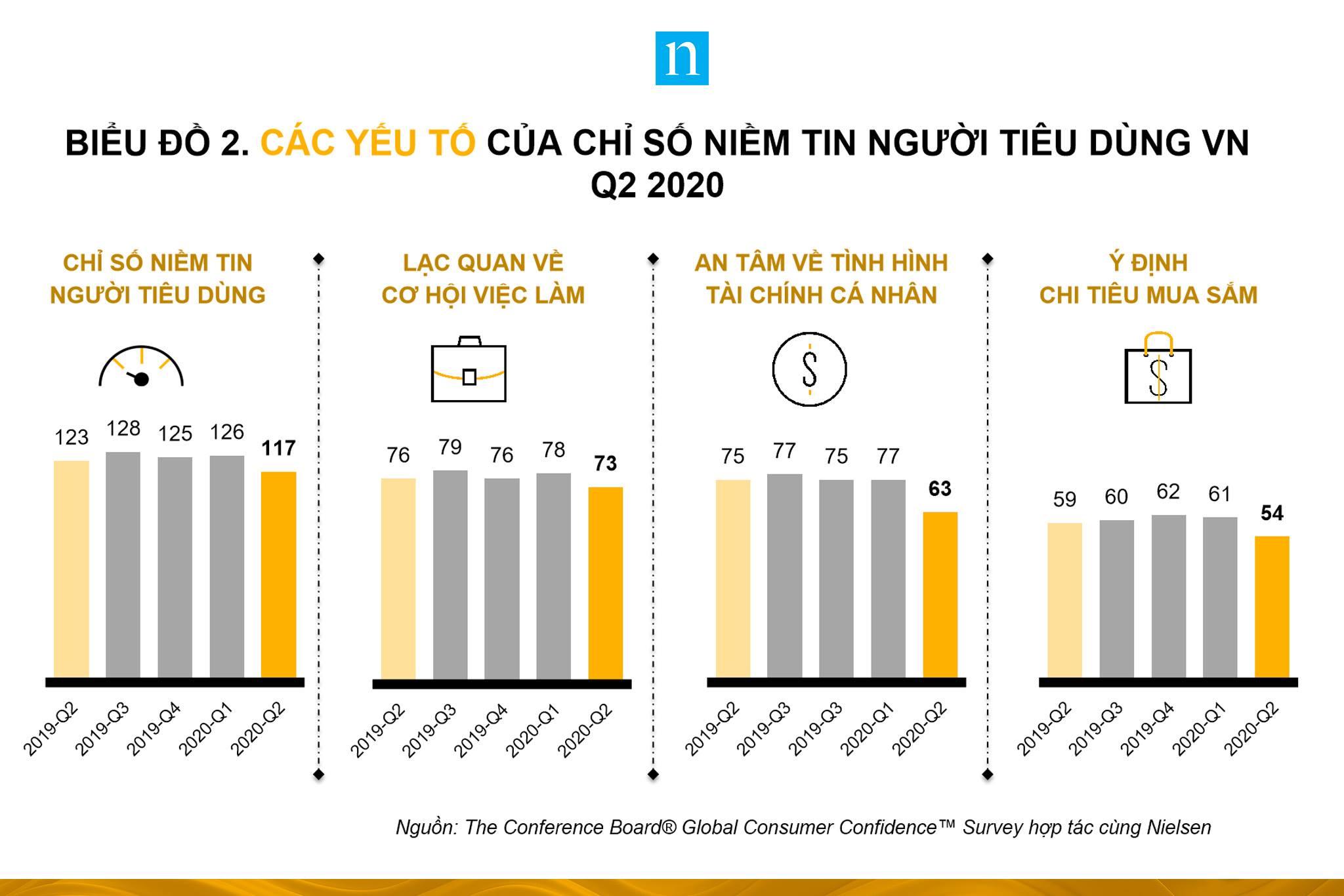 Người Việt Nam lạc quan thứ hai thế giới về tiêu dùng bất chấp dịch COVID-19 - Ảnh 2.