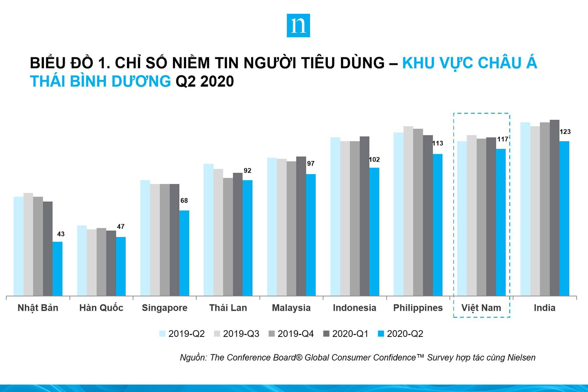 Người Việt Nam lạc quan thứ hai thế giới về tiêu dùng bất chấp dịch COVID-19 - Ảnh 1.