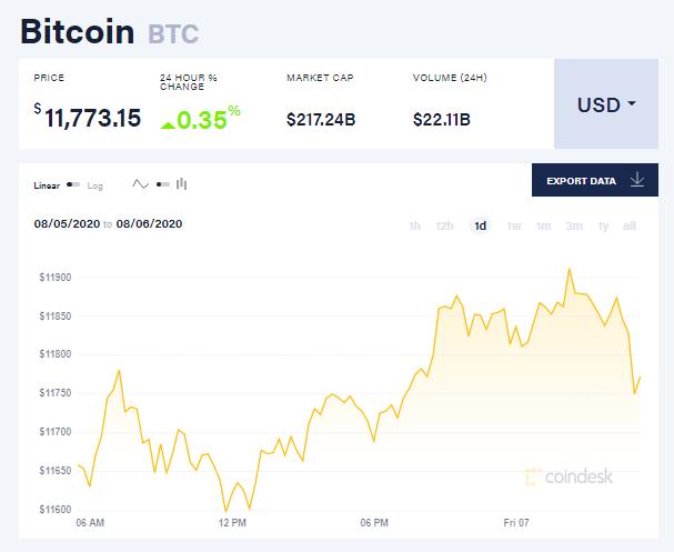 Chỉ số giá bitcoin hôm nay 7/8 (Nguồn: CoinDesk)..