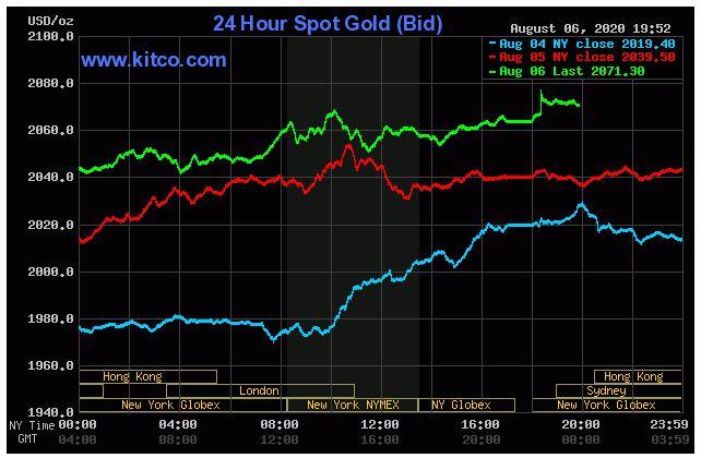 Giá vàng hôm nay 7/8: Tiếp tục tăng, thu hẹp khoảng cách với mốc 2.100 USD/ounce - Ảnh 1.