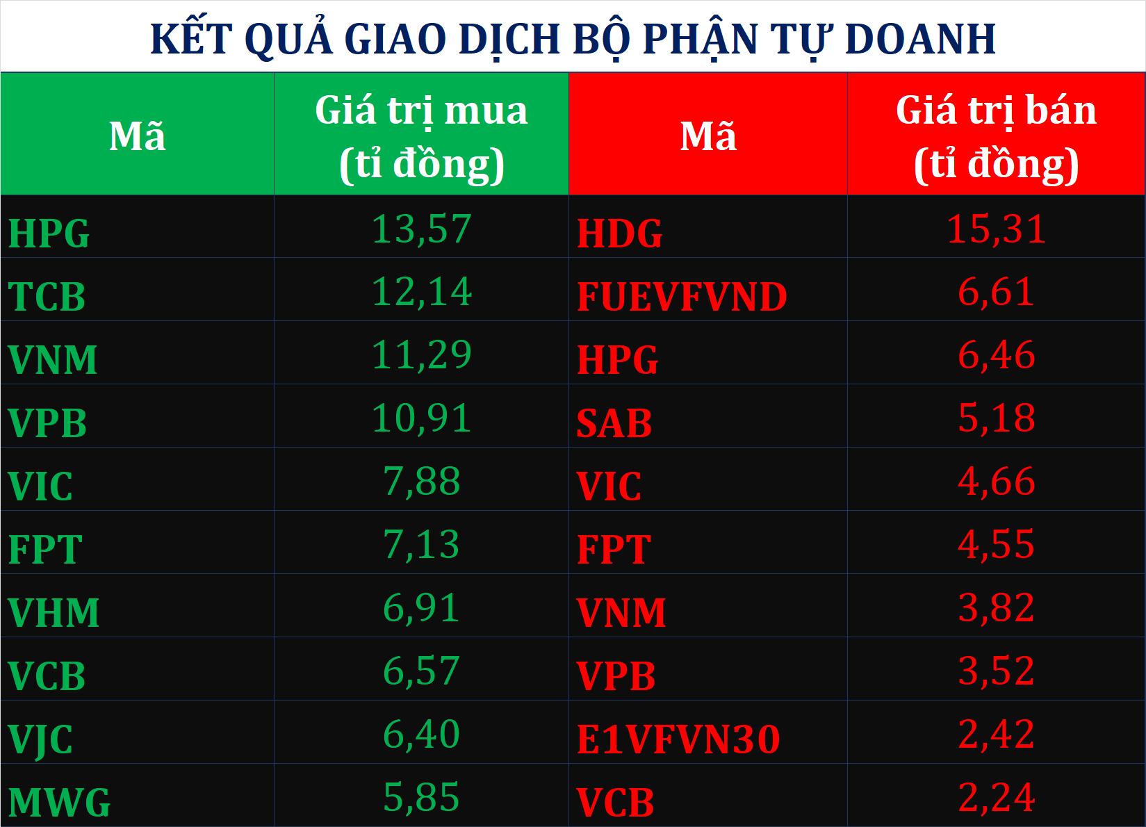 Dòng tiền thông minh 7/8: Tự doanh CTCK trở lại gom cổ phiếu phiên VN-Index tăng thứ 4 liên tiếp - Ảnh 1.