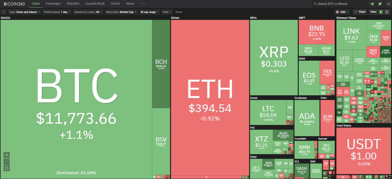Toàn cảnh thị trường ngày 7/8 (Nguồn: Coin360.com).
