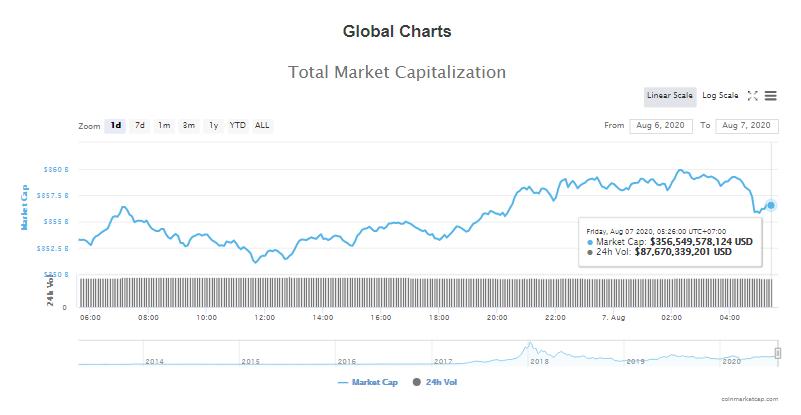 Tổng giá trị thị trường tiền kĩ thuật số và khối lượng giao dịch ngày 7/8 (nguồn: CoinTelegraph)