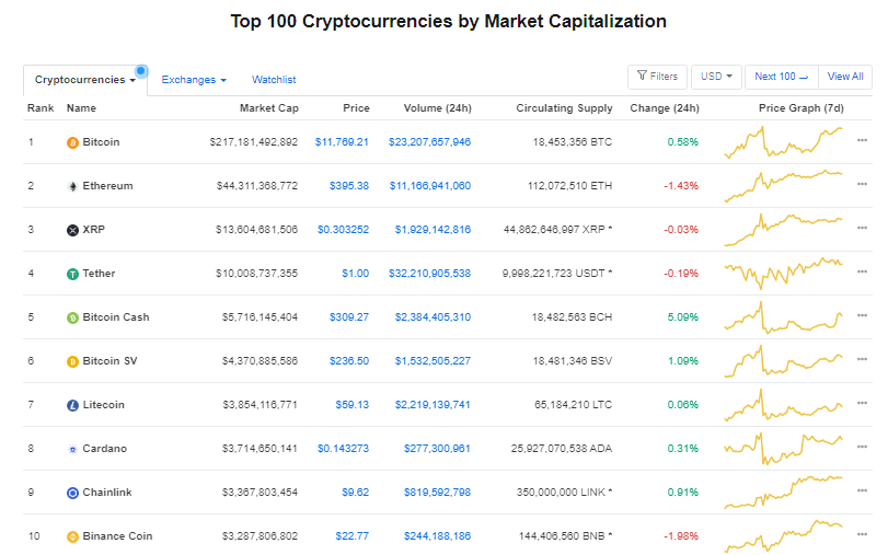 Nhóm 10 đồng tiền hàng đầu theo giá trị thị trường ngày 7/8 (Nguồn: CoinMarketCap).