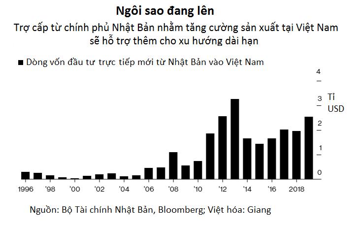 Doanh nghiệp Nhật muốn giảm phụ thuộc vào Trung Quốc, Việt Nam là đích đến yêu thích - Ảnh 3.