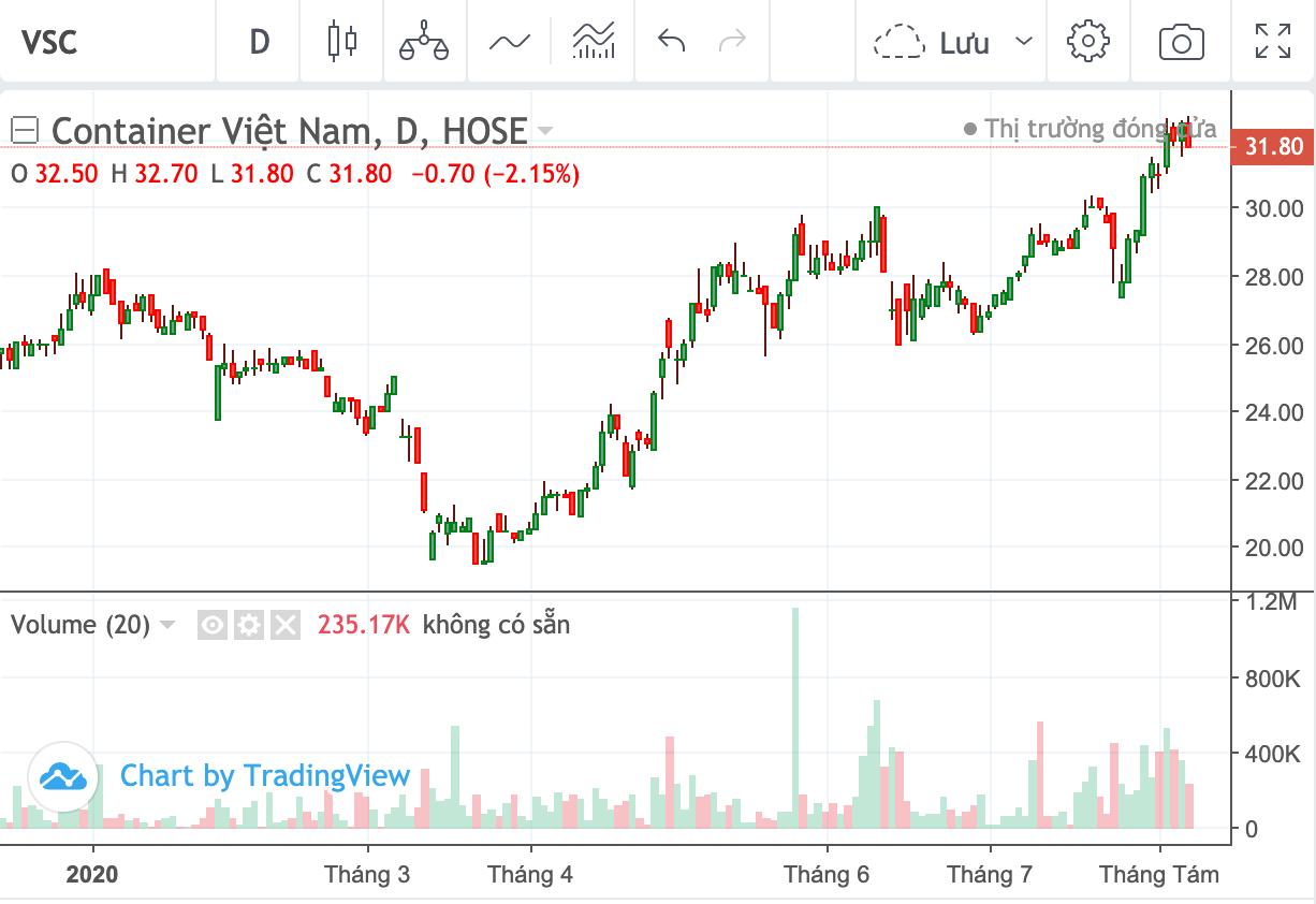 Cổ đông lớn mua vào cổ phiếu VSC - Ảnh 1.