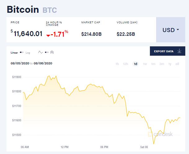 Chỉ số giá bitcoin hôm nay 8/8 (nguồn: CoinDesk)