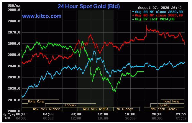 Giá vàng trượt dài, nhà đầu tư lỗ gần 4 triệu đồng/lượng chỉ sau 1 đêm - Ảnh 2.