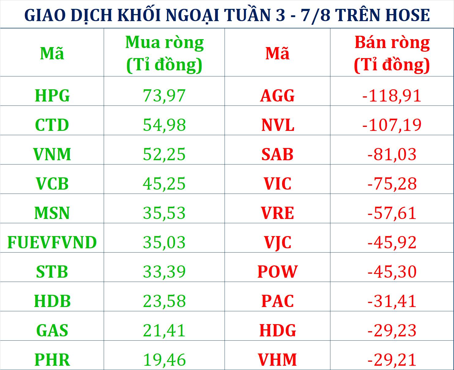 Tuần 3 - 7/8: Khối ngoại trở lại bán ròng gần 230 tỉ đồng cổ phiếu dù VN-Index tăng cả...