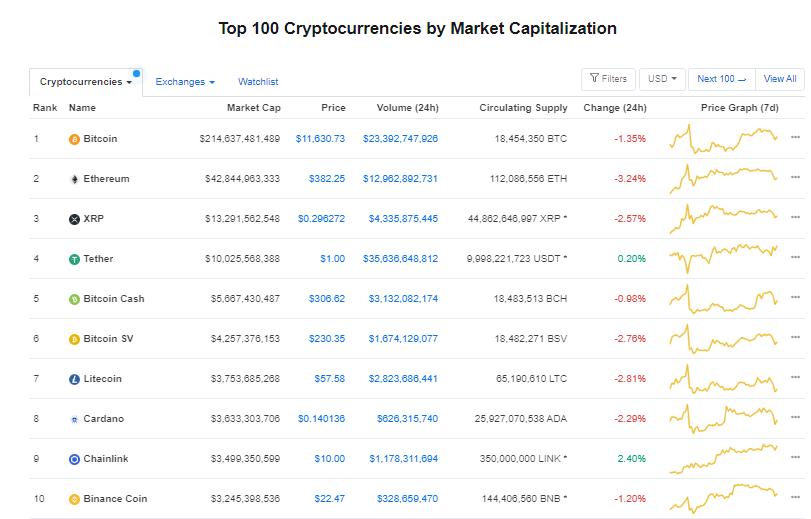 Nhóm 10 đồng tiền hàng đầu theo giá trị thị trường ngày 8/8 (nguồn: CoinMarketCap)