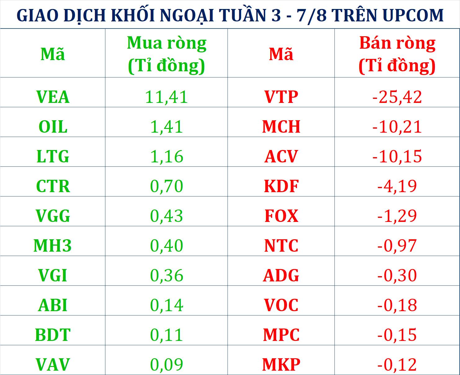 Tuần 3 - 7/8: Khối ngoại trở lại bán ròng gần 230 tỉ đồng cổ phiếu dù VN-Index tăng cả tuần, xả mạnh nhóm BĐS - Ảnh 3.