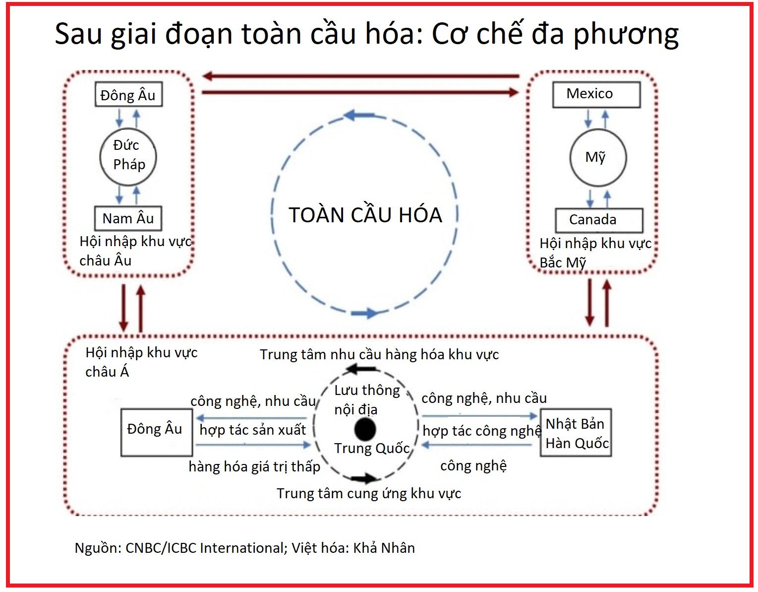 Lưu thông kép: Ẩn số giúp Trung Quốc ứng phó khi Mỹ không còn là đối tác hàng đầu - Ảnh 2.