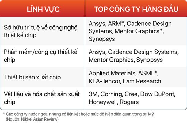 Nếu Huawei chết yểu vì lệnh trừng phạt của Washington, Thung lũng Silicon Trung Quốc cũng sẽ đoản mệnh  - Ảnh 2.