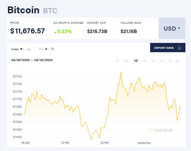 Chỉ số giá bitcoin hôm nay 1/9 (nguồn: CoinDesk)