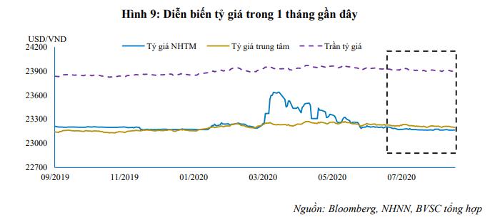 BVSC: VND có thể tăng giá so với USD sau định hướng chính sách của Fed - Ảnh 2.