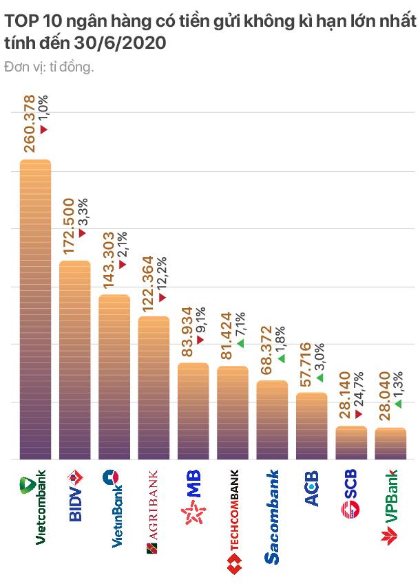 TOP 10 ngân hàng có tiền gửi không kì hạn lớn nhất - Ảnh 2.