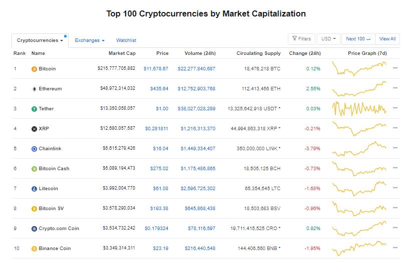 Nhóm 10 đồng tiền hàng đầu theo giá trị thị trường ngày 1/9 (nguồn: CoinMarketCap)