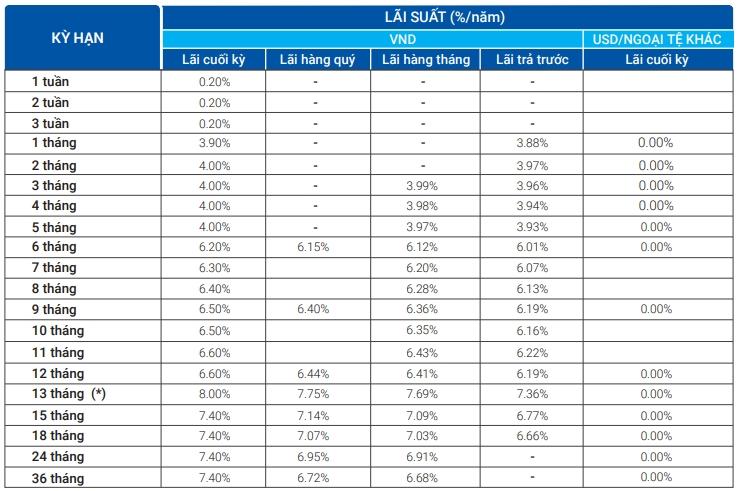 Lãi suất ngân hàng VietBank tháng 9/2020: Duy trì mức cao nhất 8%/năm - Ảnh 1.