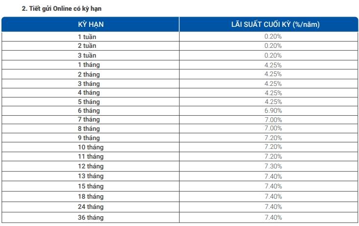 Lãi suất ngân hàng VietBank tháng 9/2020: Duy trì mức cao nhất 8%/năm - Ảnh 2.