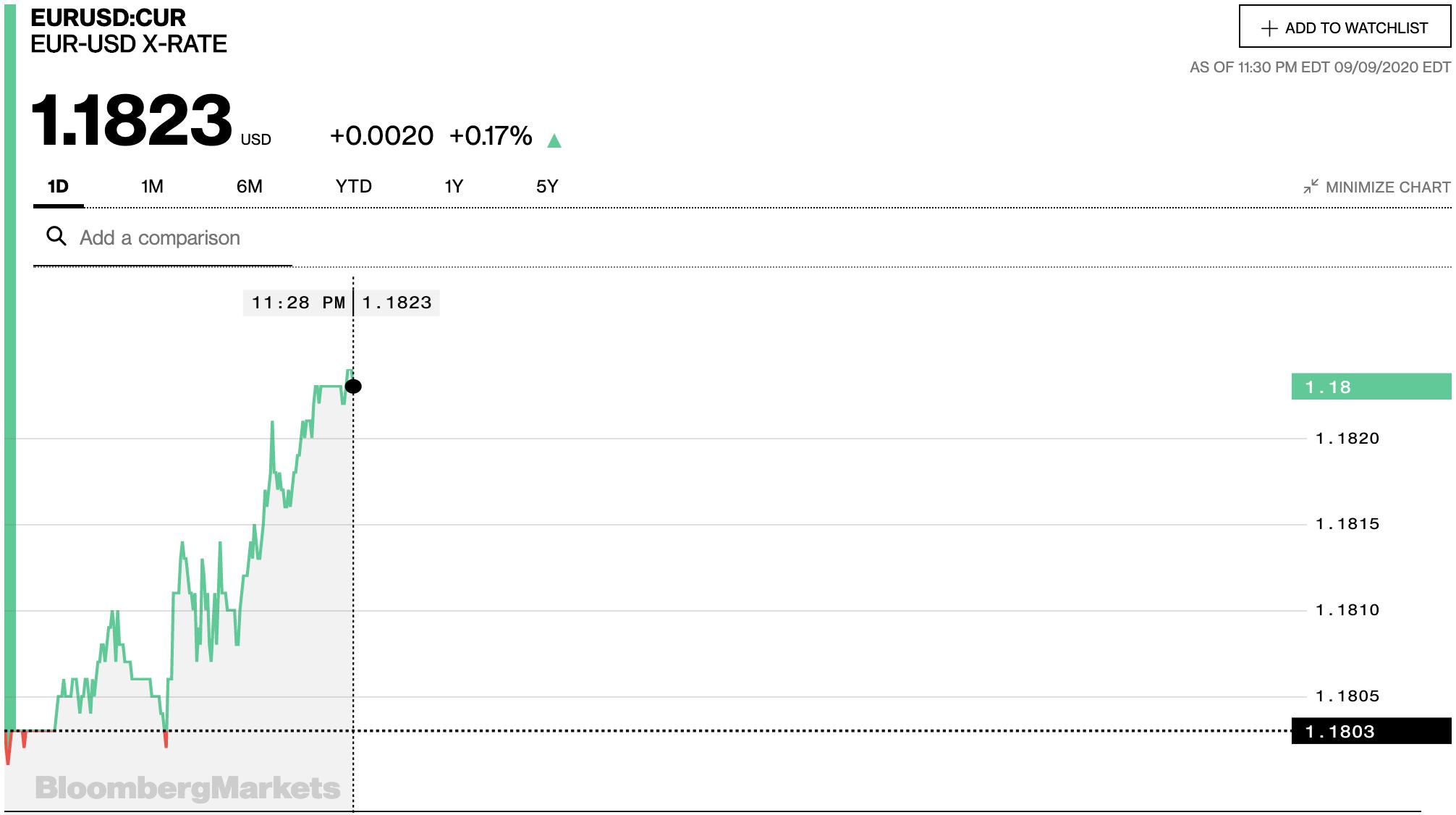 Tỷ giá euro hôm nay 10/9: Bất ngờ đồng loạt quay đầu tăng tại các ngân hàng - Ảnh 2.