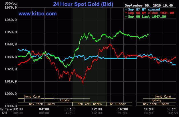 Hôm nay 10/9: Giá vàng SJC tăng mạnh trở lại - 1