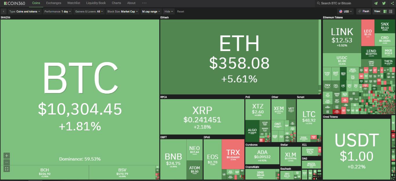 Toàn cảnh thị trường tiền kĩ thuật số ngày 10/9 (nguồn: Coin360.com)