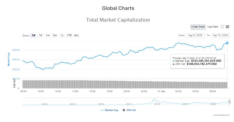 Tổng giá trị thị trường tiền kĩ thuật số và khối lượng giao dịch ngày 10/9 (nguồn: CoinTelegraph)