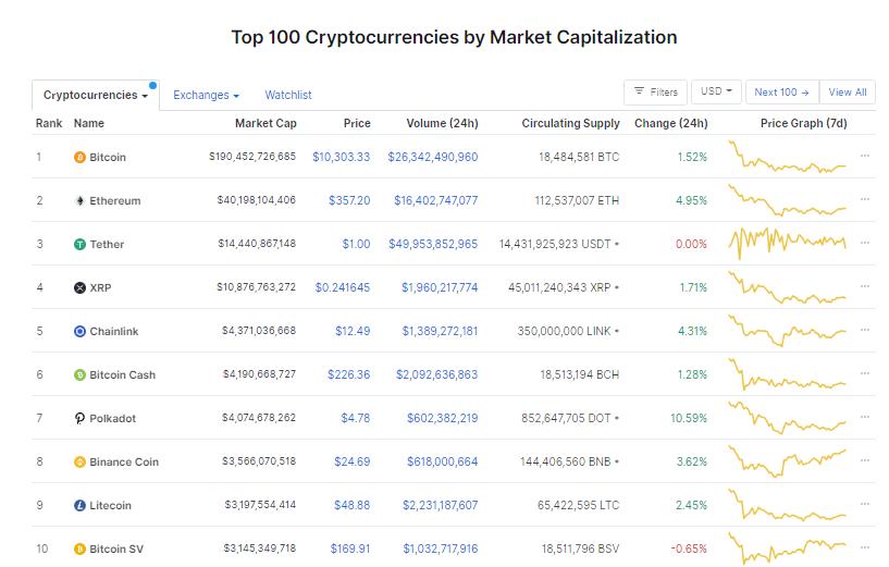 Nhóm 10 đồng tiền hàng đầu theo giá trị thị trường ngày 10/9 (nguồn: CoinMarketCap)