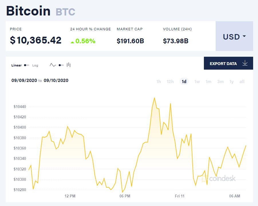 Chỉ số giá bitcoin hôm nay 11/9 (nguồn: CoinDesk)