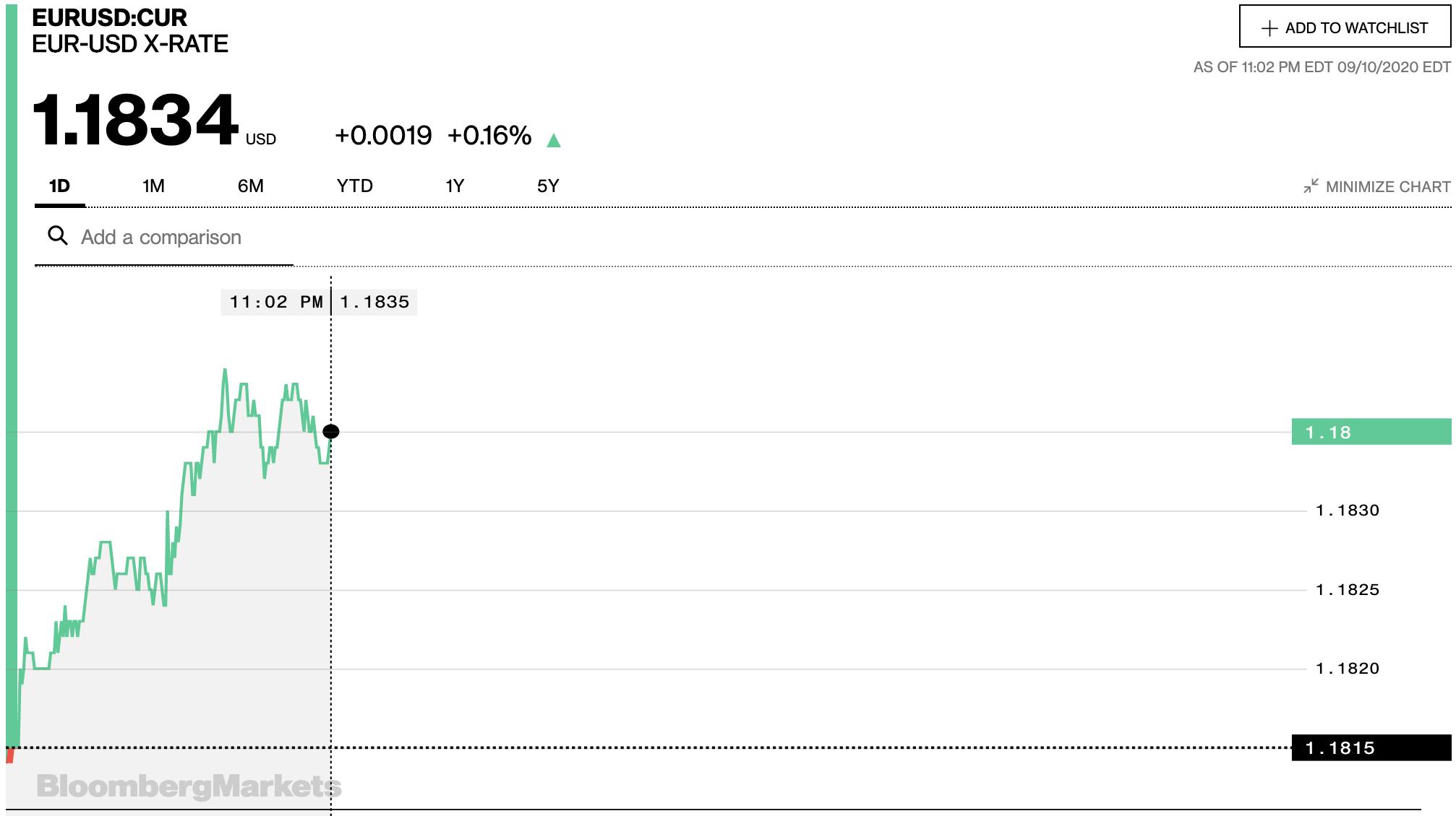 Tỷ giá euro hôm nay 11/9: Tiếp tục tăng đồng loạt tại các ngân hàng - Ảnh 2.