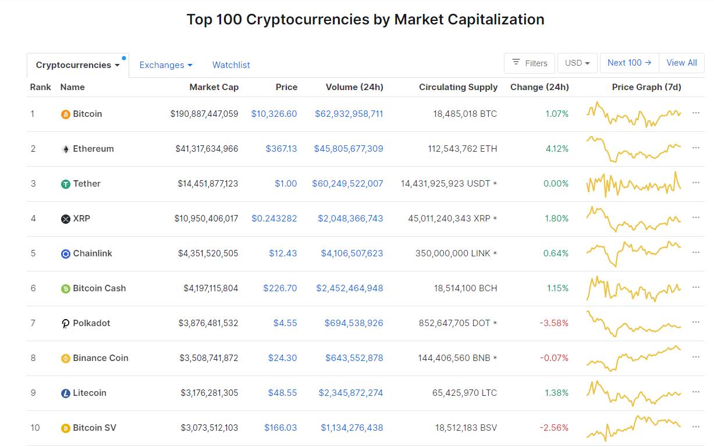 Nhóm 10 đồng tiền hàng đầu theo giá trị thị trường ngày 11/9 (nguồn: CoinMarketCap)