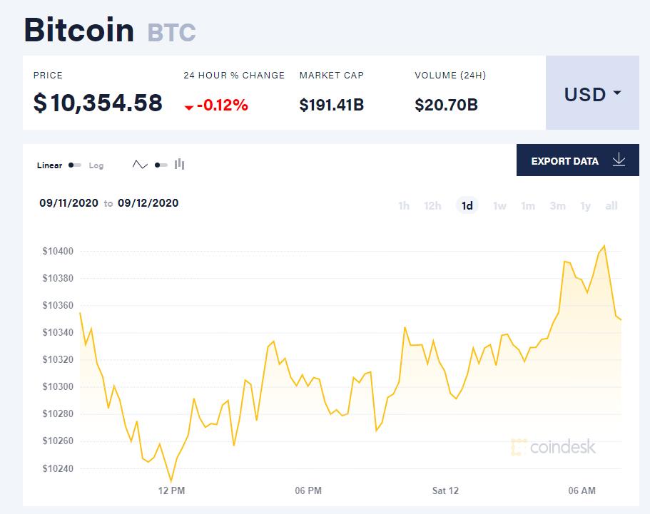 Chỉ số giá bitcoin hôm nay 12/9 (nguồn: CoinDesk)