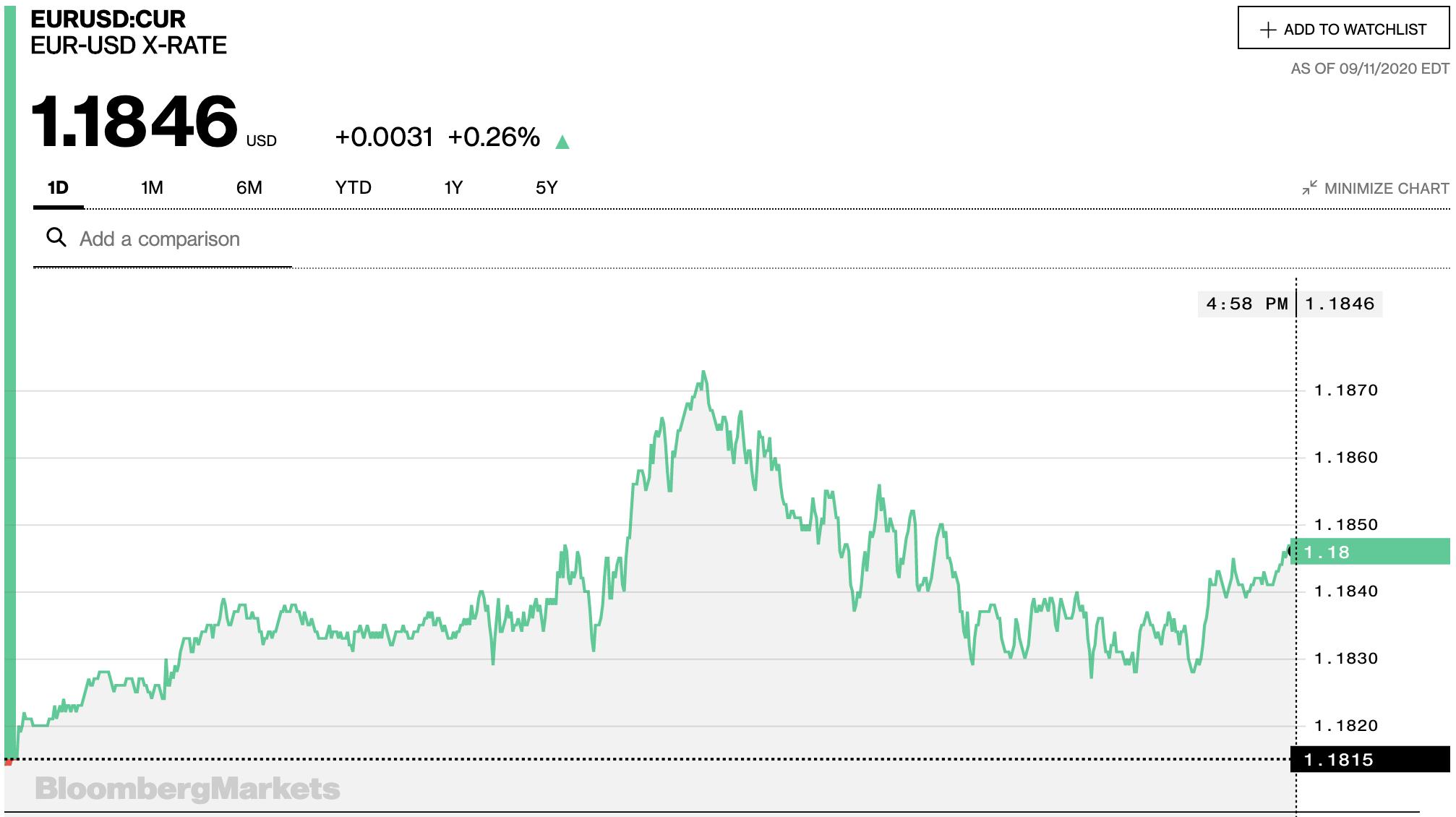 Tỷ giá euro hôm nay 12/9: Xu hướng tăng chiếm xu thế tại các ngân hàng ngày cuối tuần - Ảnh 2.