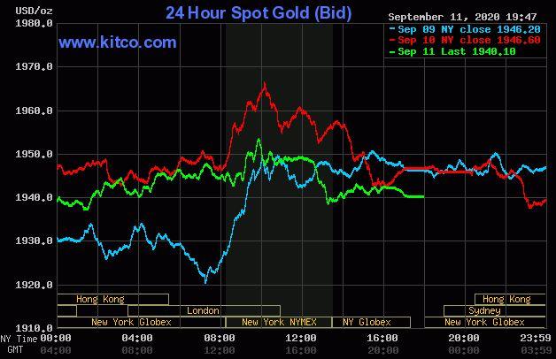 Giá vàng hôm nay 12/9: Chốt phiên cuối tuần, vàng đạt ngưỡng 1.940 USD/ounce - Ảnh 1.