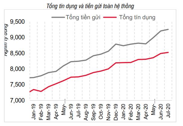 Lãi suất tiền gửi 12 tháng xuống dưới 6%/năm - Ảnh 2.