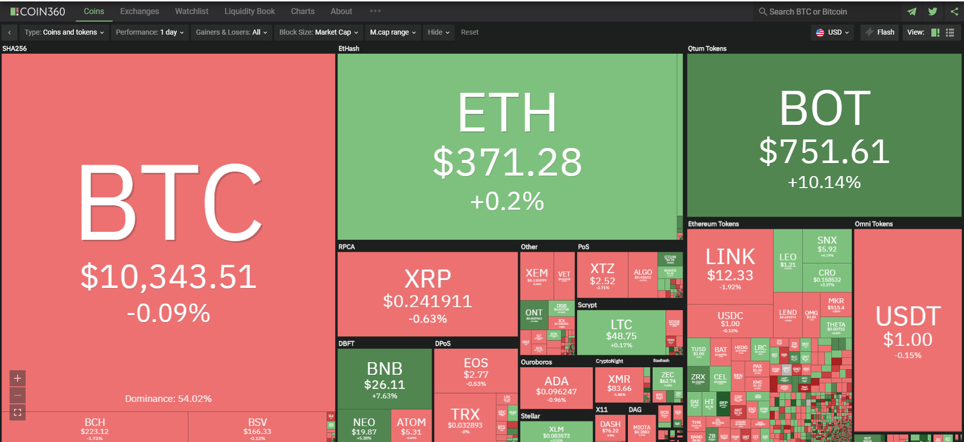 Toàn cảnh thị trường tiền kĩ thuật số ngày 12/9 (nguồn: Coin360.com)