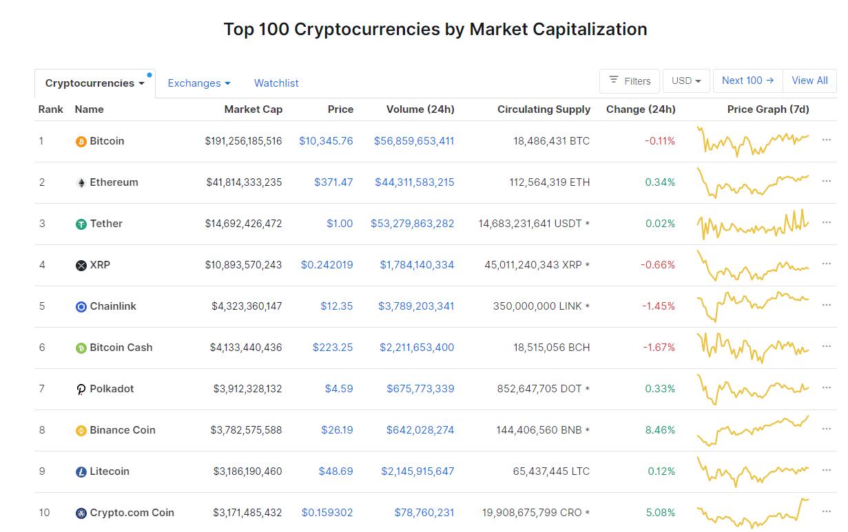 Nhóm 10 đồng tiền hàng đầu theo giá trị thị trường ngày 12/9 (nguồn: CoinMarketCap)