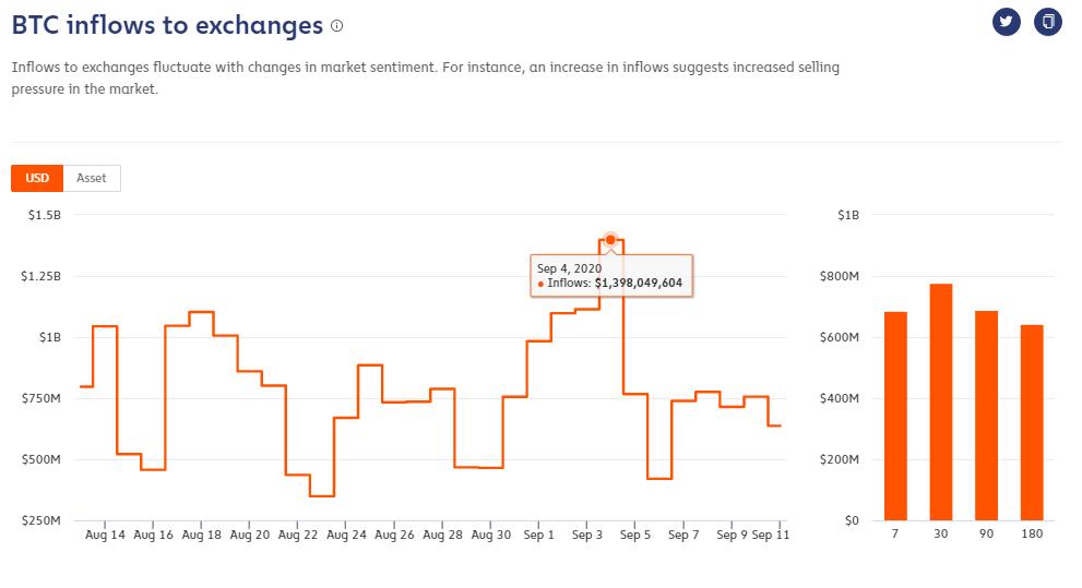 Dòng tiền đổ vào sàn giao dịch bitcoin (nguồn: Chainalysis)