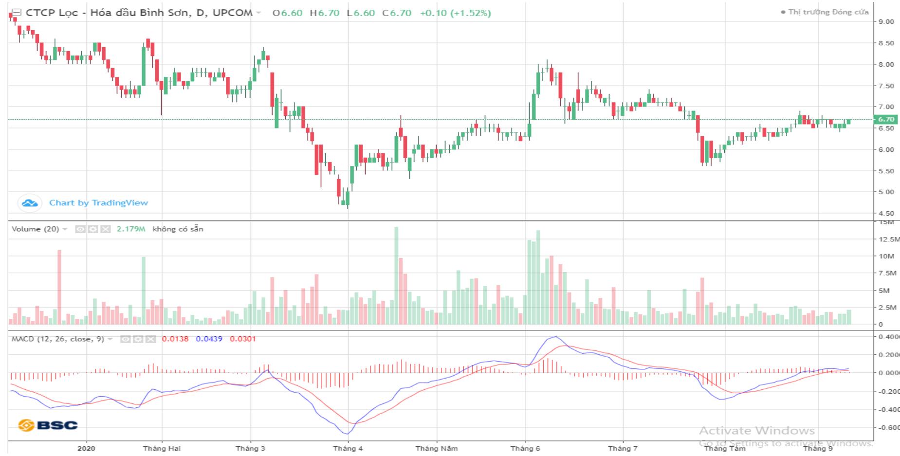 Cổ phiếu tâm điểm ngày 14/9: SHB, HDG, ACV, BSR - Ảnh 4.