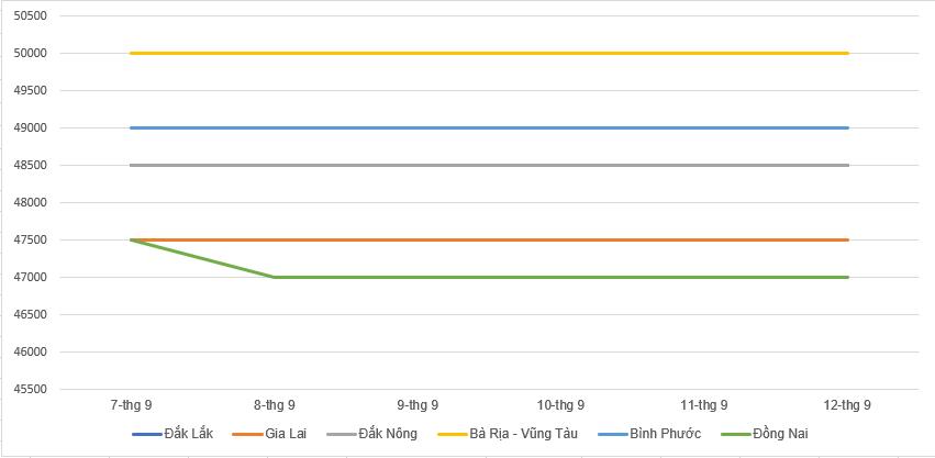 Giá cà phê hôm nay 13/9: Quay đầu giảm 200 đồng/kg trong tuần qua, giá tiêu duy trì ổn định - Ảnh 2.