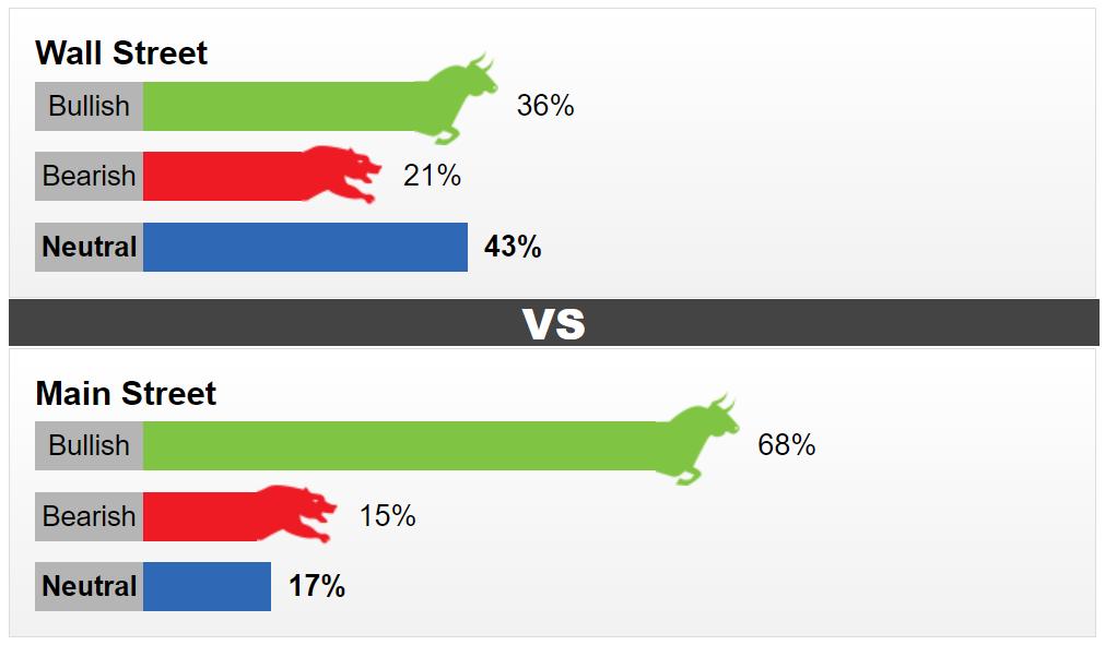 Dự báo giá vàng tuần tới: Quan điểm trung lập chiếm đa số trên Phố Wall - Ảnh 2.